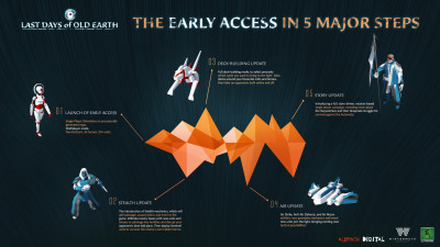 Planen for Early Access.