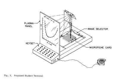 Plato IV-terminalen med plasmaskjerm.